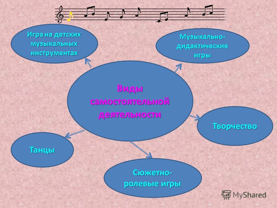 Виды самостоятельной деятельности Игра на детских музыкальных инструментах Музыкально- дидактические игры Творчество Танцы Сюжетно- ролевые игры