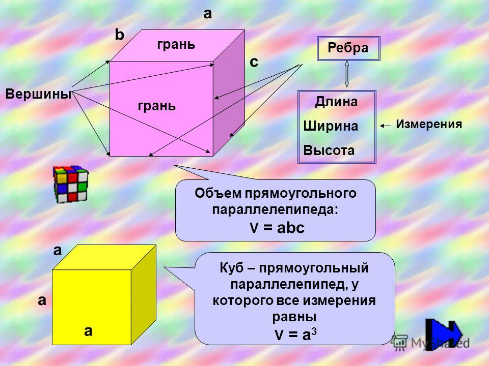 грань Вершины Ребра Длина Ширина Высота грань Куб – прямоугольный параллелепипед, у которого все измерения равны V = а 3 а а а Измерения Объем прямоугольного параллелепипеда: V = аbс а b с