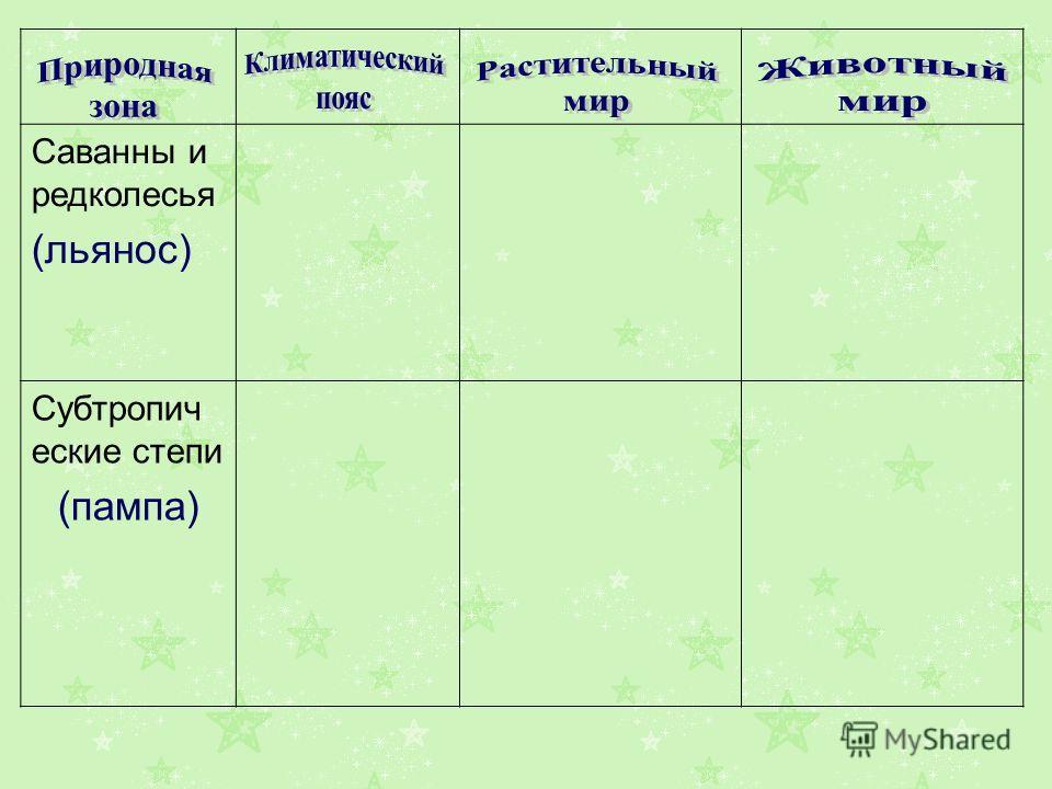 Саванны и редколесья (льянос) Субтропич еские степи (пампа)