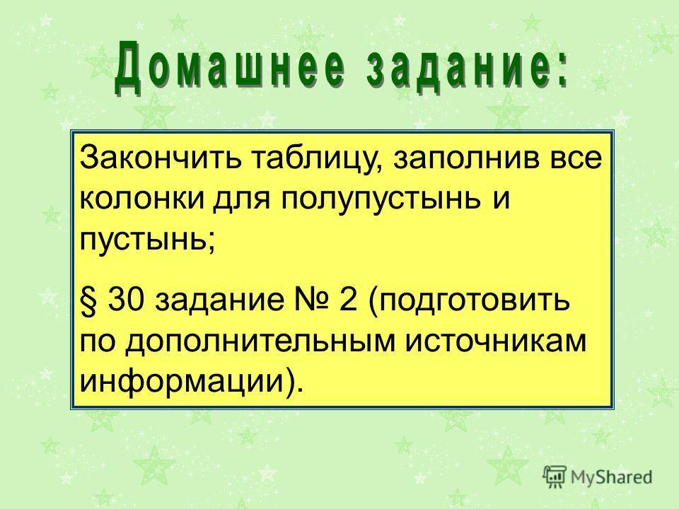 Закончить таблицу, заполнив все колонки для полупустынь и пустынь; § 30 задание 2 (подготовить по дополнительным источникам информации).