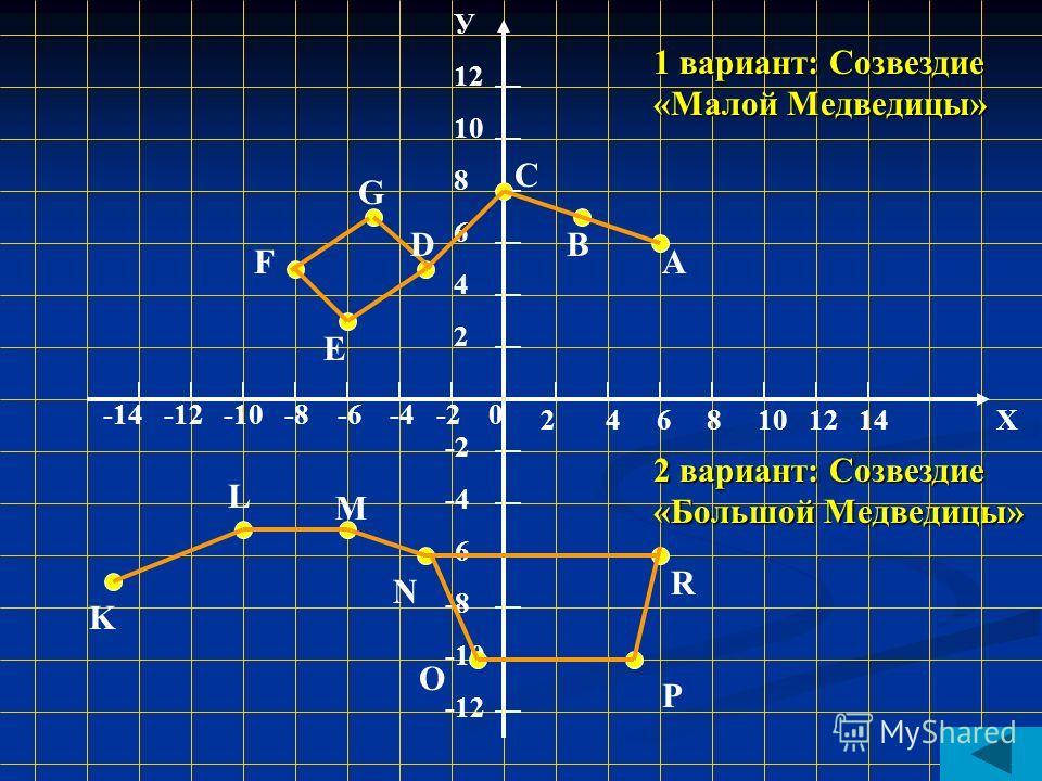 Построить фигуру по точкам Вариант 1 Вариант 2 А(6,6) В(3,7) С(0,8) D(-3,5) E(-6,3) F(-8,5) G(-5,7) K(-15,-7) L(-10,-5) M(-6,-5) N(-3,-6) O(-1,-10) P(5,-10) R(6;-6) проверка