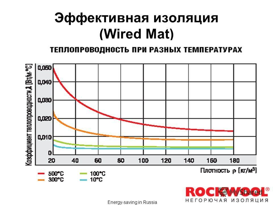 Energy-saving in Russia Эффективная изоляция (Wired Mat)