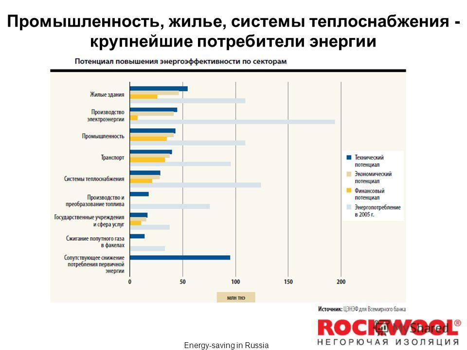 Energy-saving in Russia Промышленность, жилье, системы теплоснабжения - крупнейшие потребители энергии
