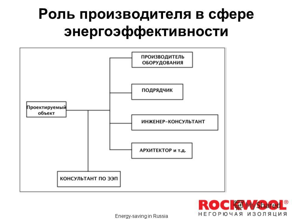 Energy-saving in Russia Роль производителя в сфере энергоэффективности