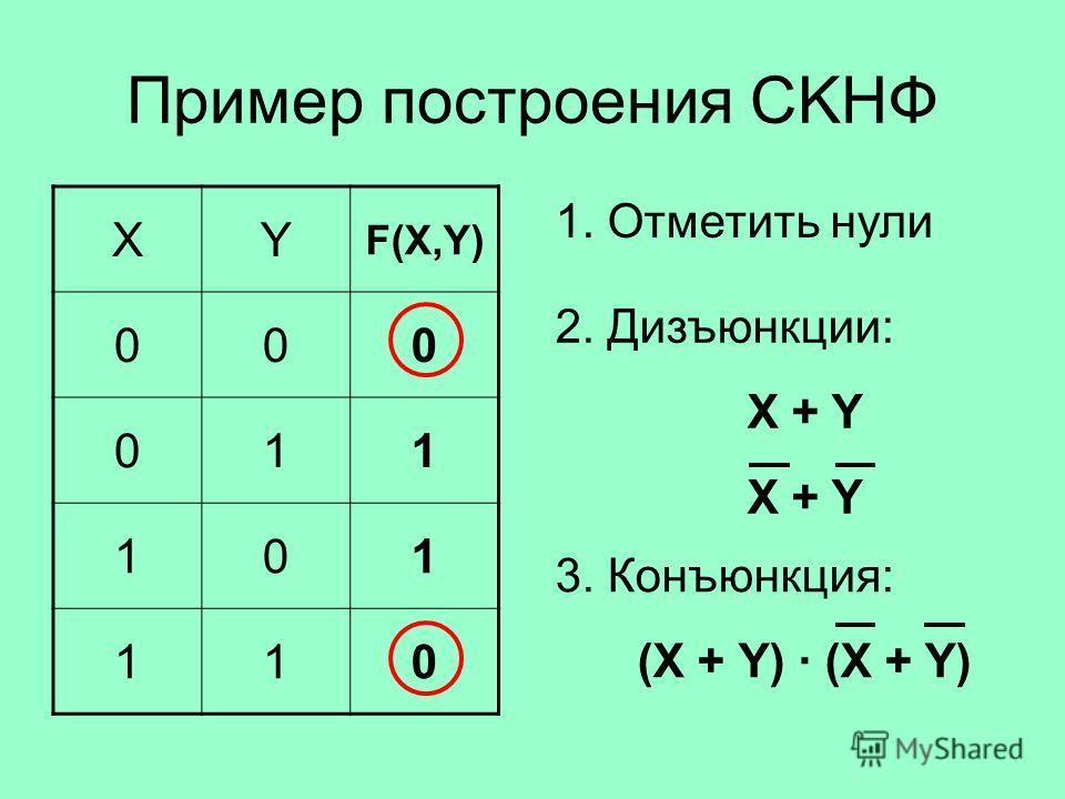Пример построения СKНФ XY F(X,Y) 000 011 101 110 1. Отметить нули 2. Дизъюнкции: X + Y 3. Конъюнкция: (X + Y) · (X + Y)