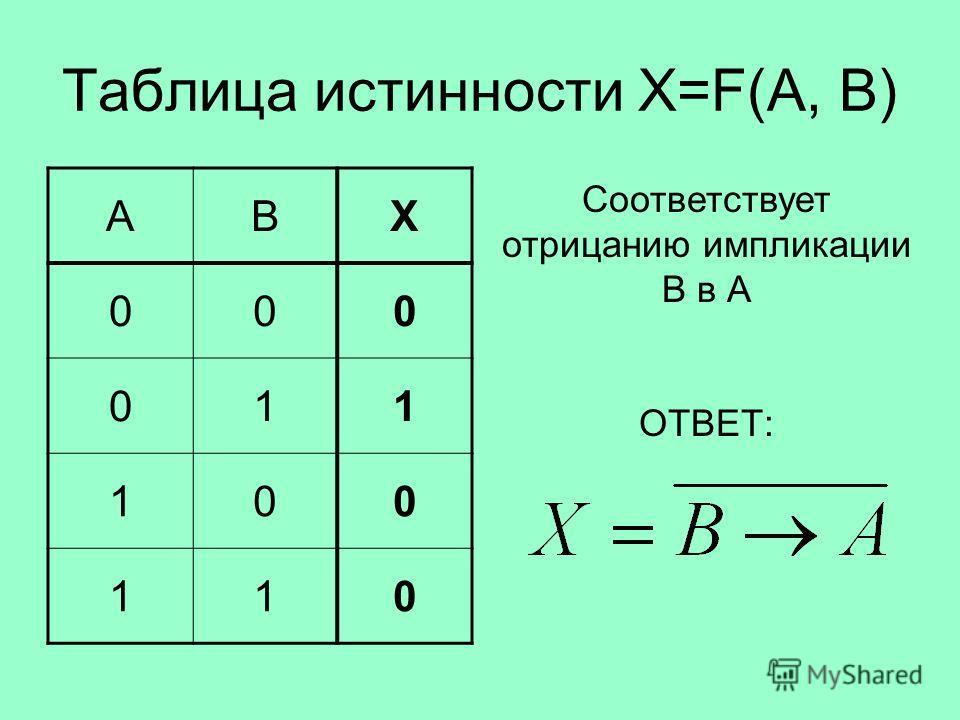 Таблица истинности X=F(A, B) ABX 000 011 100 110 Соответствует отрицанию импликации В в А ОТВЕТ: