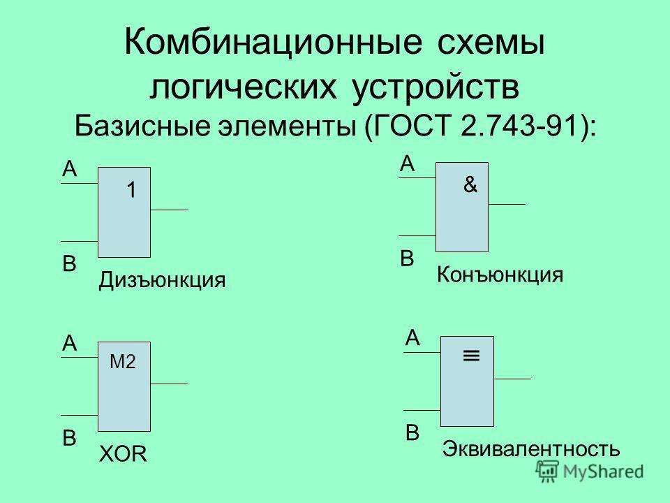 Комбинационные схемы логических устройств Базисные элементы (ГОСТ 2.743-91): 1 А В Дизъюнкция А В Эквивалентность & А В Конъюнкция M2 А В XOR