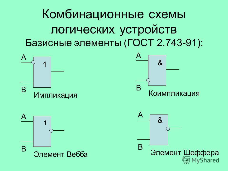 Комбинационные схемы логических устройств Базисные элементы (ГОСТ 2.743-91): 1 А В Импликация & А В Элемент Шеффера & А В Коимпликация 1 А В Элемент Вебба