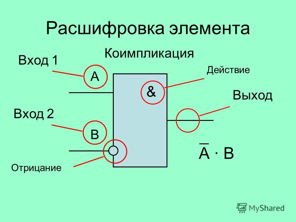 Расшифровка элемента & А В Коимпликация Вход 1 Вход 2 Отрицание Действие Выход А · В