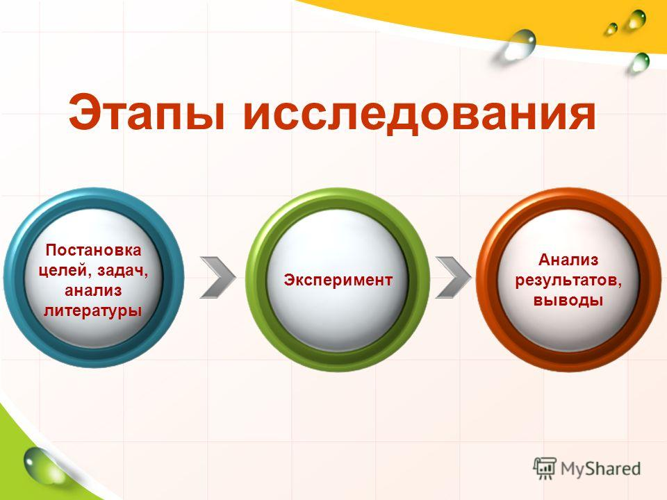Этапы исследования Постановка целей, задач, анализ литературы Эксперимент Анализ результатов, выводы