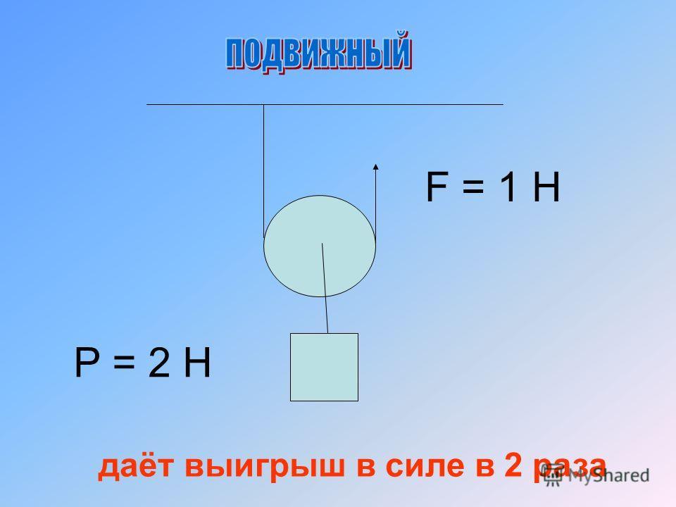 Р = 2 Н F = 1 Н даёт выигрыш в силе в 2 раза