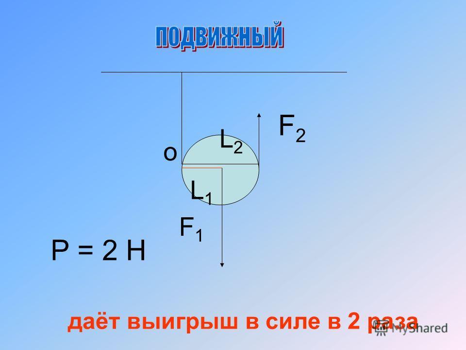 Р = 2 Н F2F2 даёт выигрыш в силе в 2 раза F1F1 L2L2 L1L1 o