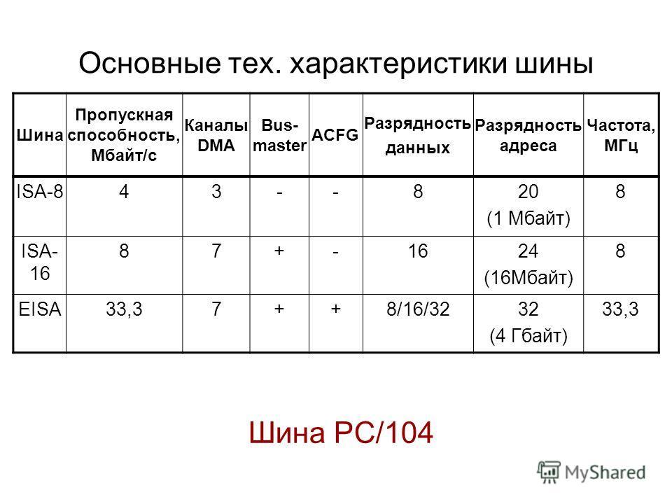 Основные тех. характеристики шины Шина Пропускная способность, Мбайт/с Каналы DMA Bus- master ACFG Разрядность данных Разрядность адреса Частота, МГц ISA-8 43--820 (1 Мбайт) 8 ISA- 16 87+-1624 (16Мбайт) 8 EISA 33,37++8/16/3232 (4 Гбайт) 33,3 Шина PC/