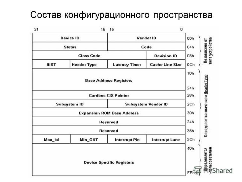 Состав конфигурационного пространства