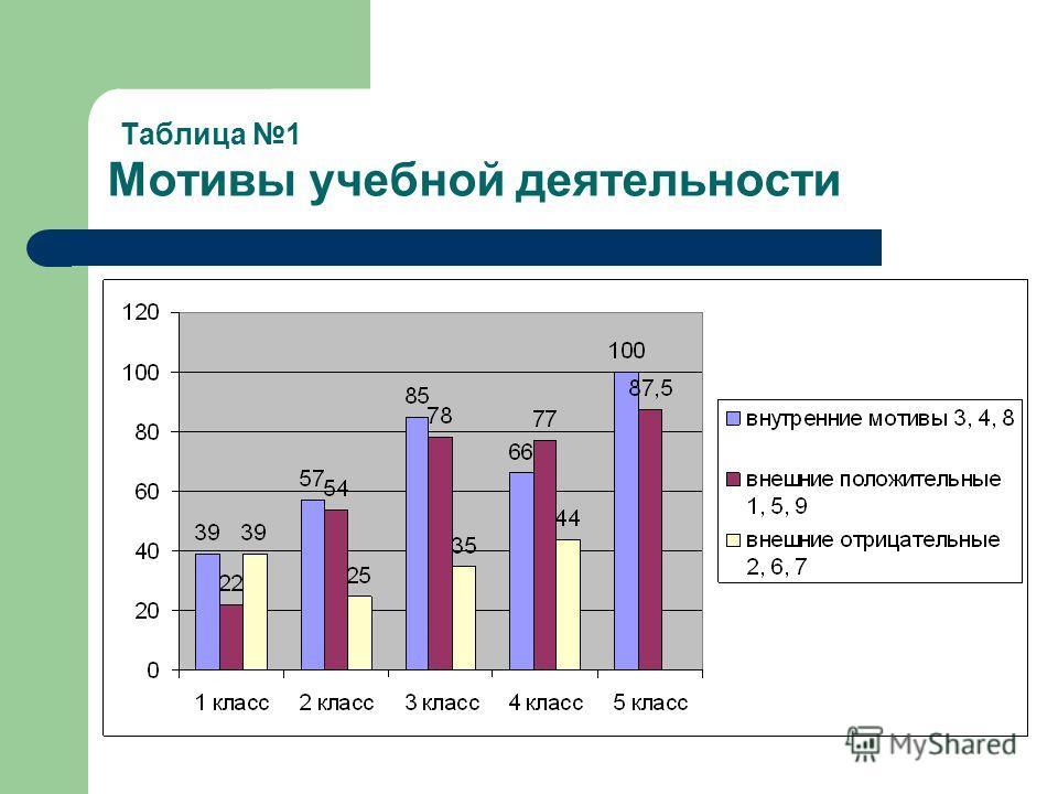 Таблица 1 Мотивы учебной деятельности