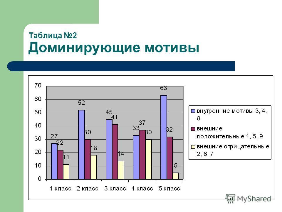 Таблица 2 Доминирующие мотивы