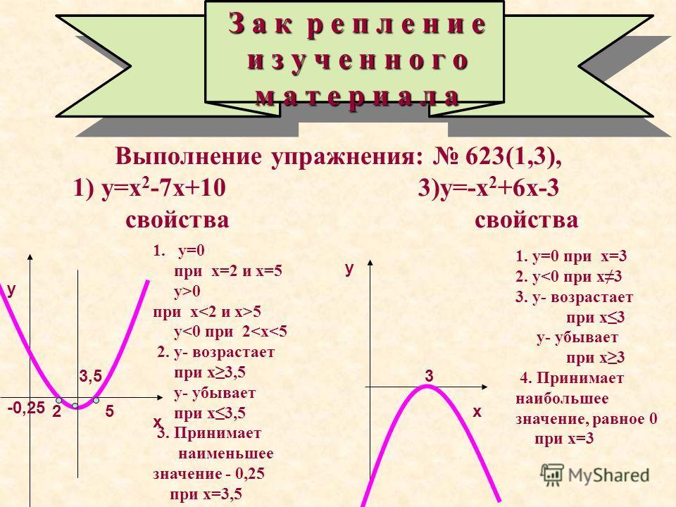 Выполнение упражнения: 623(1,3), 1) у=х 2 -7х+10 3)у=-х 2 +6х-3 свойства свойства З а к р е п л е н и е и з у ч е н н о г о м а т е р и а л а х х у у 25 3,5 -0,25 3 1.у=0 при х=2 и х=5 у>0 при х 5 у