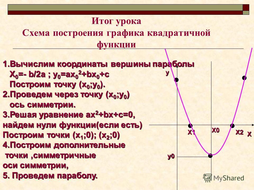 Итог урока Схема построения графика квадратичной функции 1.Вычислим координаты вершины параболы Х 0 =- b/2а ; у 0 =ах 0 2 +bх 0 +с Х 0 =- b/2а ; у 0 =ах 0 2 +bх 0 +с Построим точку (х 0 ;у 0 ). Построим точку (х 0 ;у 0 ). 2.Проведем через точку (х 0