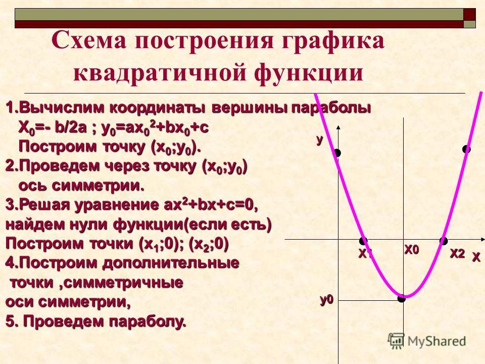 Схема построения графика квадратичной функции 1.Вычислим координаты вершины параболы Х 0 =- b/2а ; у 0 =ах 0 2 +bх 0 +с Х 0 =- b/2а ; у 0 =ах 0 2 +bх 0 +с Построим точку (х 0 ;у 0 ). Построим точку (х 0 ;у 0 ). 2.Проведем через точку (х 0 ;у 0 ) ось