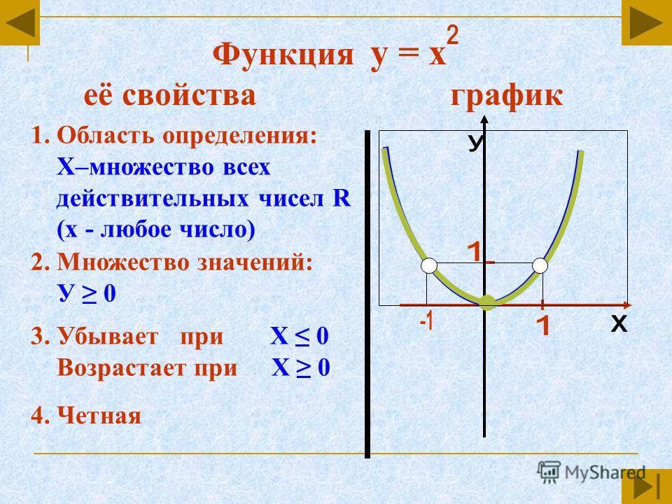 Функция у = х её свойства график 1. Область определения: Х–множество всех действительных чисел R (х - любое число) 2. Множество значений: У 0 3. Убывает при Х 0 Возрастает при Х 0 4. Четная