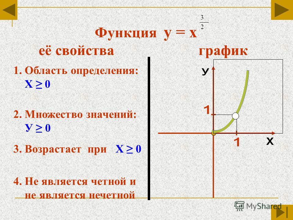 Функция у = х её свойства график 1. Область определения: Х 0 2. Множество значений: У 0 3. Возрастает при Х 0 4. Не является четной и не является нечетной