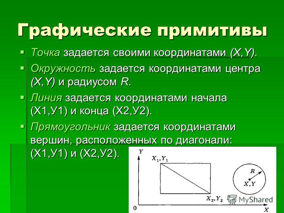 Графические примитивы Точка задается своими координатами (X,Y). Точка задается своими координатами (X,Y). Окружность задается координатами центра (X,Y) и радиусом R. Окружность задается координатами центра (X,Y) и радиусом R. Линия задается координат