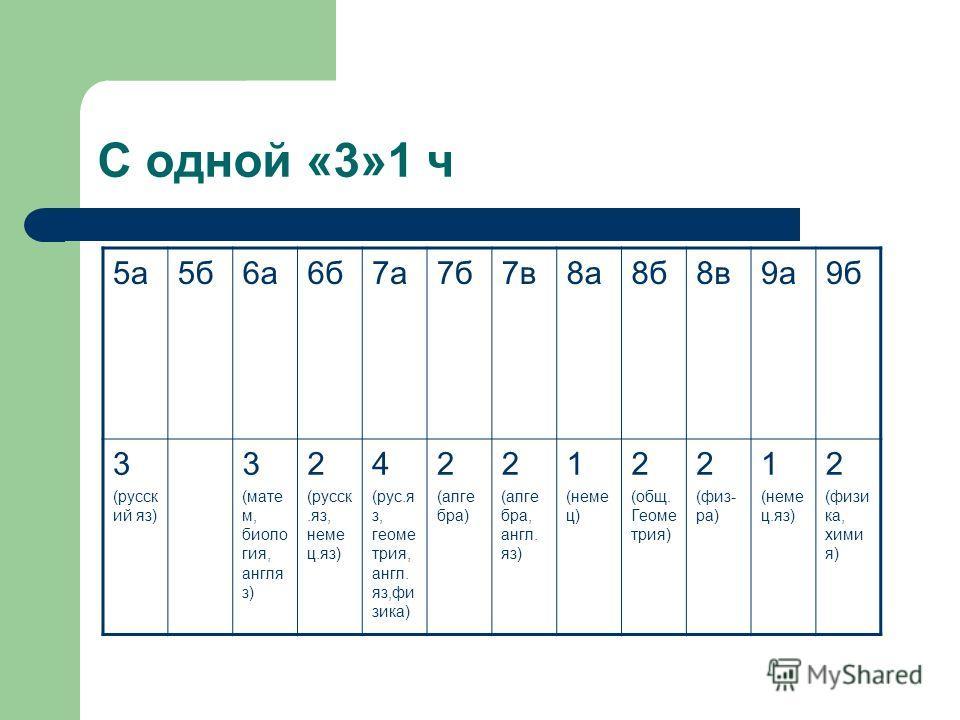 С одной «3»1 ч 5а5б6а6б7а7б7в8а8б8в9а9б 3 (русск ий яз) 3 (мате м, биоло гия, англя з) 2 (русск.яз, неме ц.яз) 4 (рус.я з, геоме трия, англ. яз,фи зика) 2 (алге бра) 2 (алге бра, англ. яз) 1 (неме ц) 2 (общ. Геоме трия) 2 (физ- ра) 1 (неме ц.яз) 2 (ф