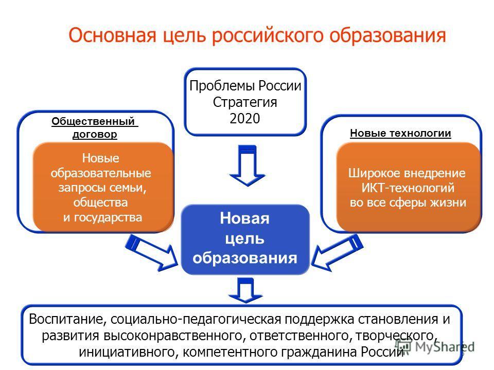 5 Основная цель российского образования 55 Новая цель образования Новые технологии Общественный договор Новые образовательные запросы семьи, общества и государства Широкое внедрение ИКТ-технологий во все сферы жизни Проблемы России Стратегия 2020 Вос