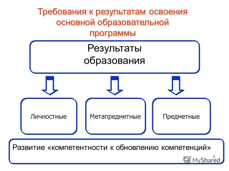 8 Метапредметные ПредметныеЛичностные Требования к результатам освоения основной образовательной программы Результаты образования Развитие «компетентности к обновлению компетенций»