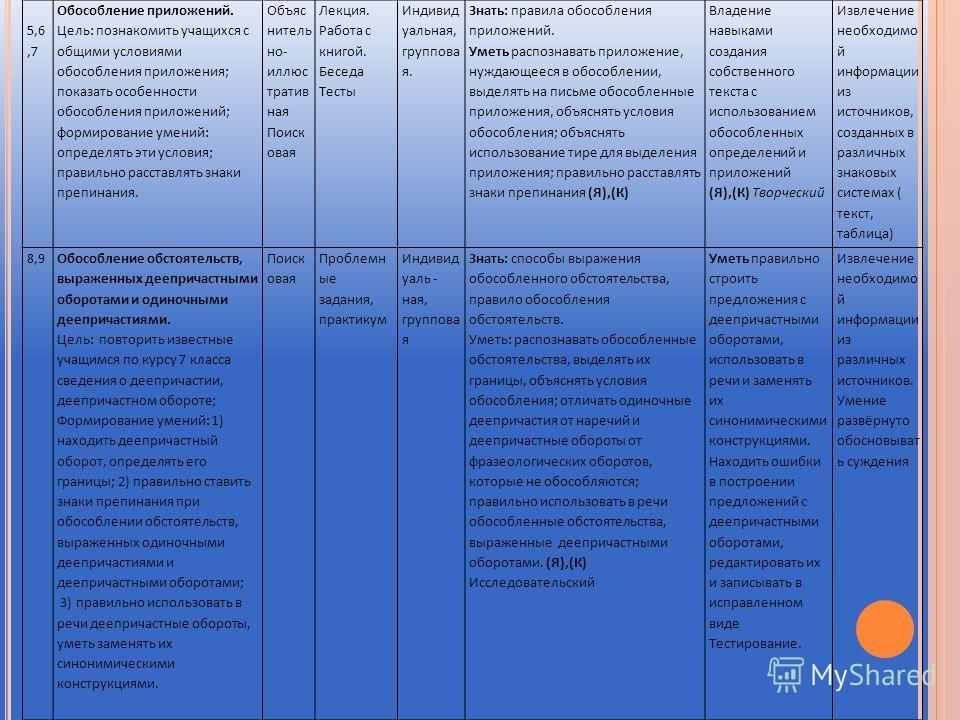 5,6,7 Обособление приложений. Цель: познакомить учащихся с общими условиями обособления приложения; показать особенности обособления приложений; формирование умений: определять эти условия; правильно расставлять знаки препинания. Объяс нитель но- илл