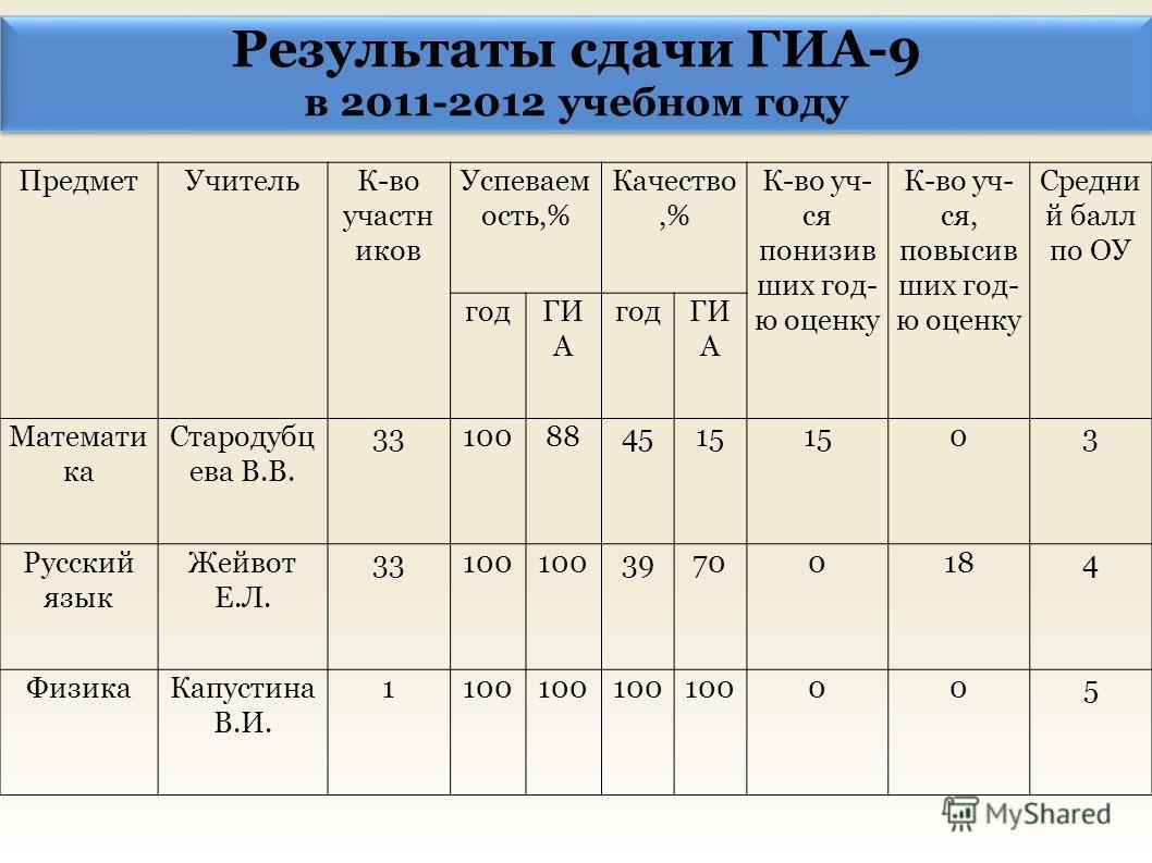 Результаты сдачи ГИА-9 в 2011-2012 учебном году Результаты сдачи ГИА-9 в 2011-2012 учебном году ПредметУчительК-во участн иков Успеваем ость,% Качество,% К-во уч- ся понизив ших год- ю оценку К-во уч- ся, повысив ших год- ю оценку Средни й балл по ОУ