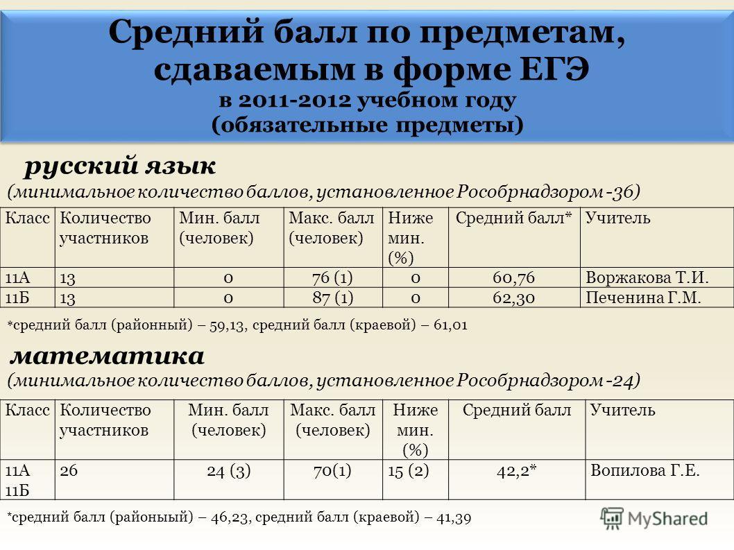 Средний балл по предметам, сдаваемым в форме ЕГЭ в 2011-2012 учебном году (обязательные предметы) Средний балл по предметам, сдаваемым в форме ЕГЭ в 2011-2012 учебном году (обязательные предметы) русский язык (минимальное количество баллов, установле