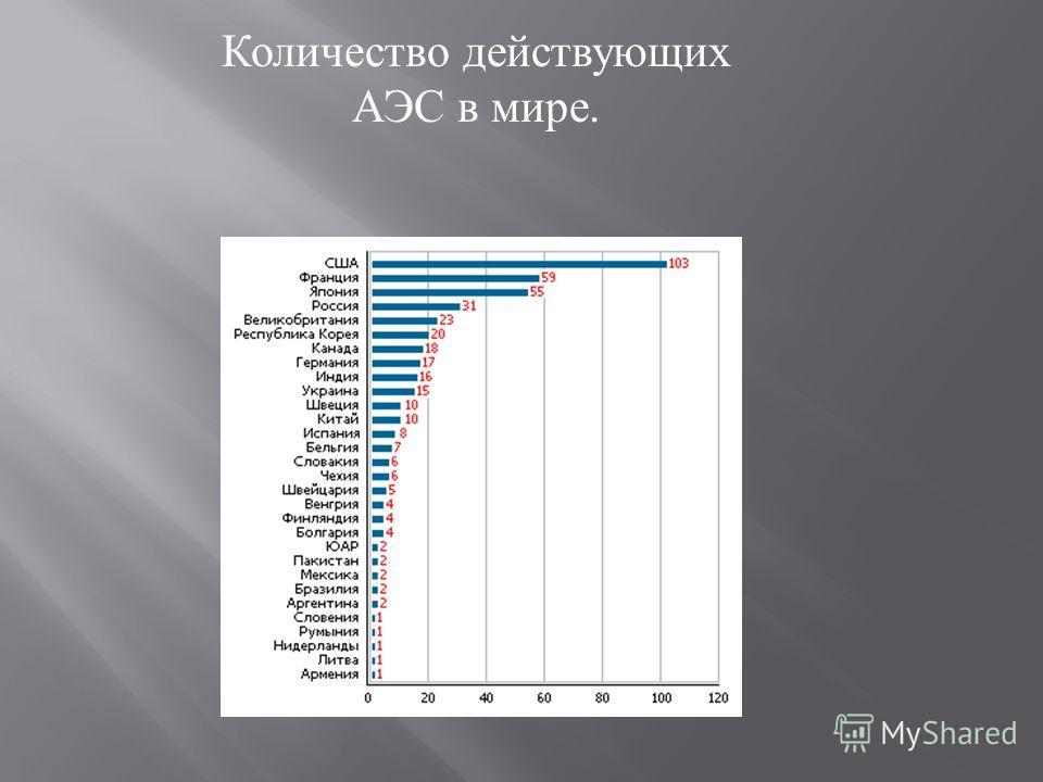 Количество действующих АЭС в мире.