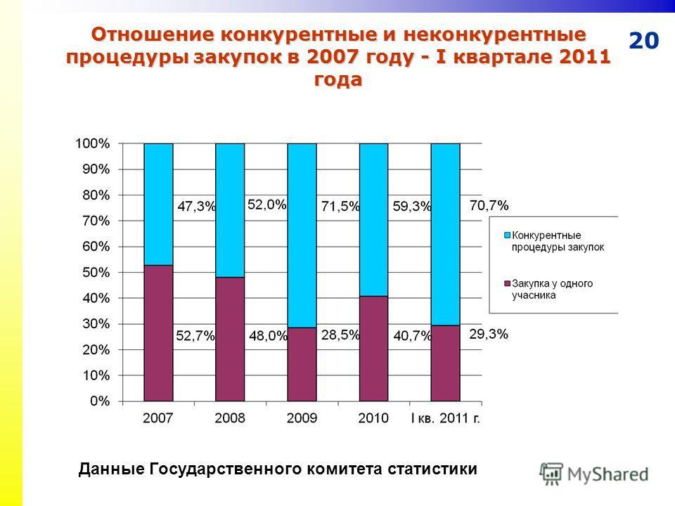 20 Отношение конкурентные и неконкурентные процедуры закупок в 2007 году - I квартале 2011 года Данные Государственного комитета статистики