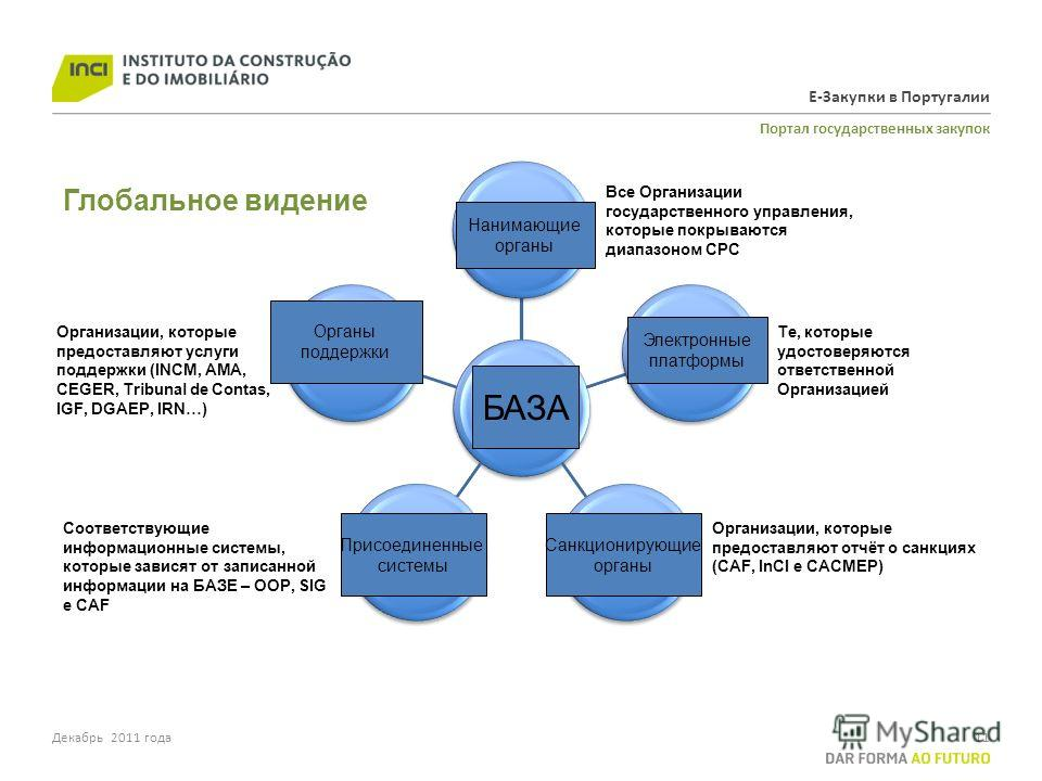 Е-Закупки в Португалии Портал государственных закупок 11 BASE Contracting Authorities Electronic Platforms Sanctioning Authorities Connected Systems Support Authorities Все Организации государственного управления, которые покрываются диапазоном CPC Т