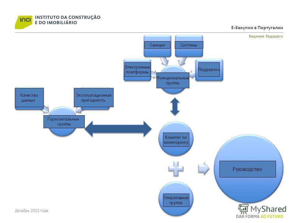 Е-Закупки в Португалии Видение будущего Декабрь 2011 года22 Monitoring Comitee Operational Team Governance Function Groups Electronic Platforms SanctionsSystemsSupport Horizontal Groups Data Quality Usability СанкцииСистемы Электронные платформы Функ