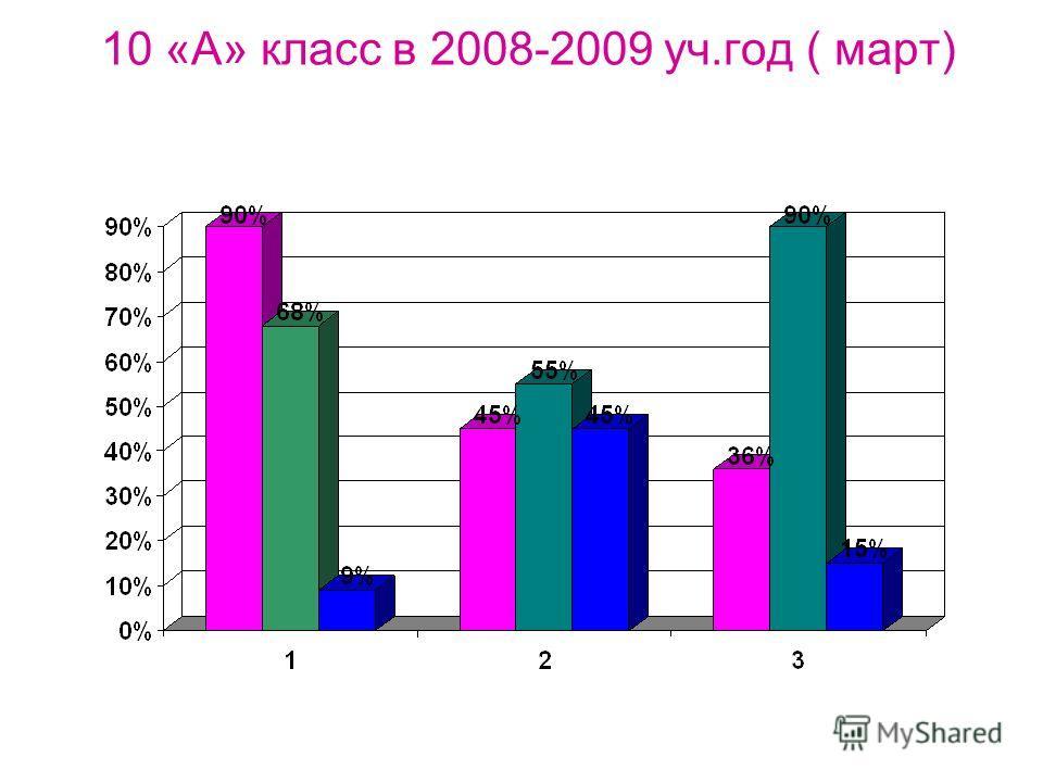 10 «А» класс в 2008-2009 уч.год ( март)