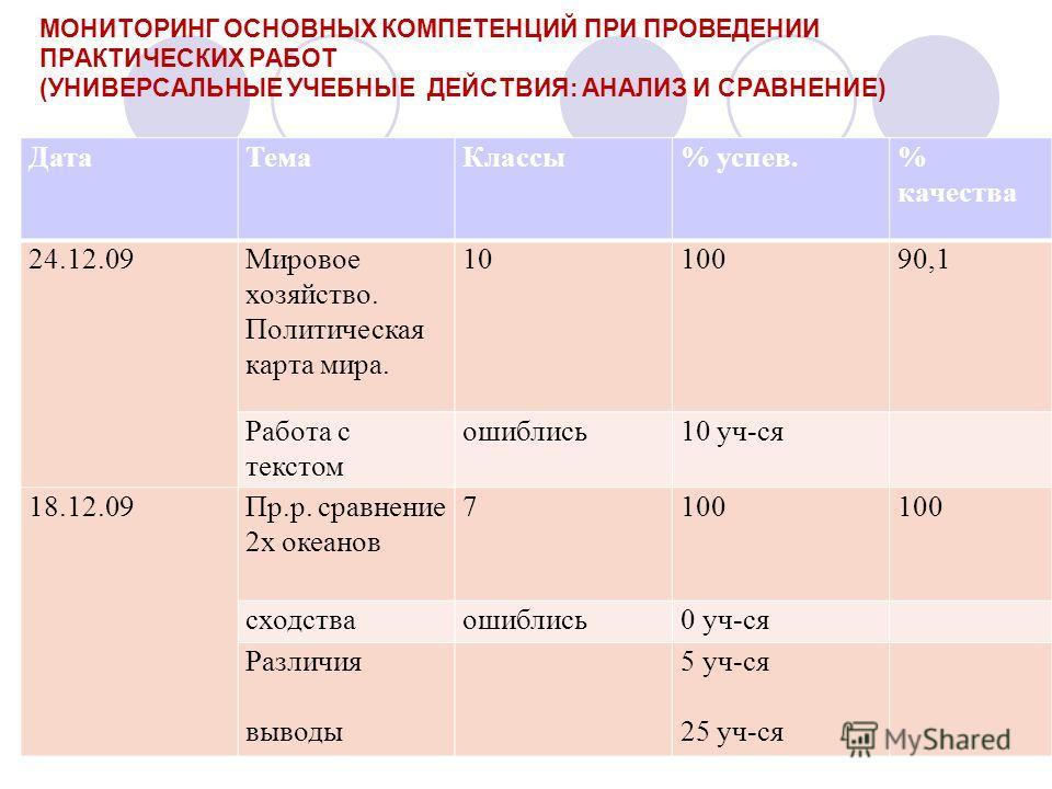 МОНИТОРИНГ ОСНОВНЫХ КОМПЕТЕНЦИЙ ПРИ ПРОВЕДЕНИИ ПРАКТИЧЕСКИХ РАБОТ (УНИВЕРСАЛЬНЫЕ УЧЕБНЫЕ ДЕЙСТВИЯ: АНАЛИЗ И СРАВНЕНИЕ) ДатаТемаКлассы% успев.% качества 24.12.09Мировое хозяйство. Политическая карта мира. 1010090,1 Работа с текстом ошиблись10 уч-ся 18