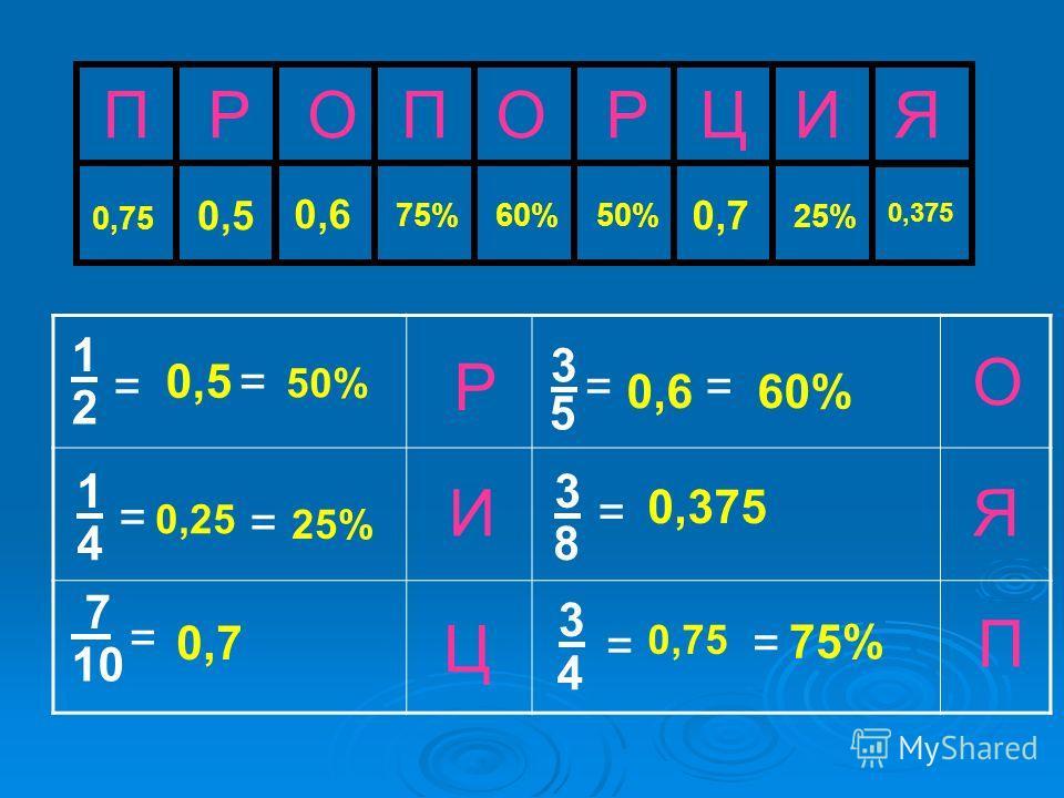 ПРОПОРЦИЯ 75% 0,375 0,5 60% 25% Ц И Р Я О П = 3 5 1 2 = 3 = 8 0,75 = = 50% 60% = 0,7 1 4 = 0,25 0,7 0,6 = 3 0,5 = 50% 25% 7 10 = 0,6 0,375 4 75% 0,75