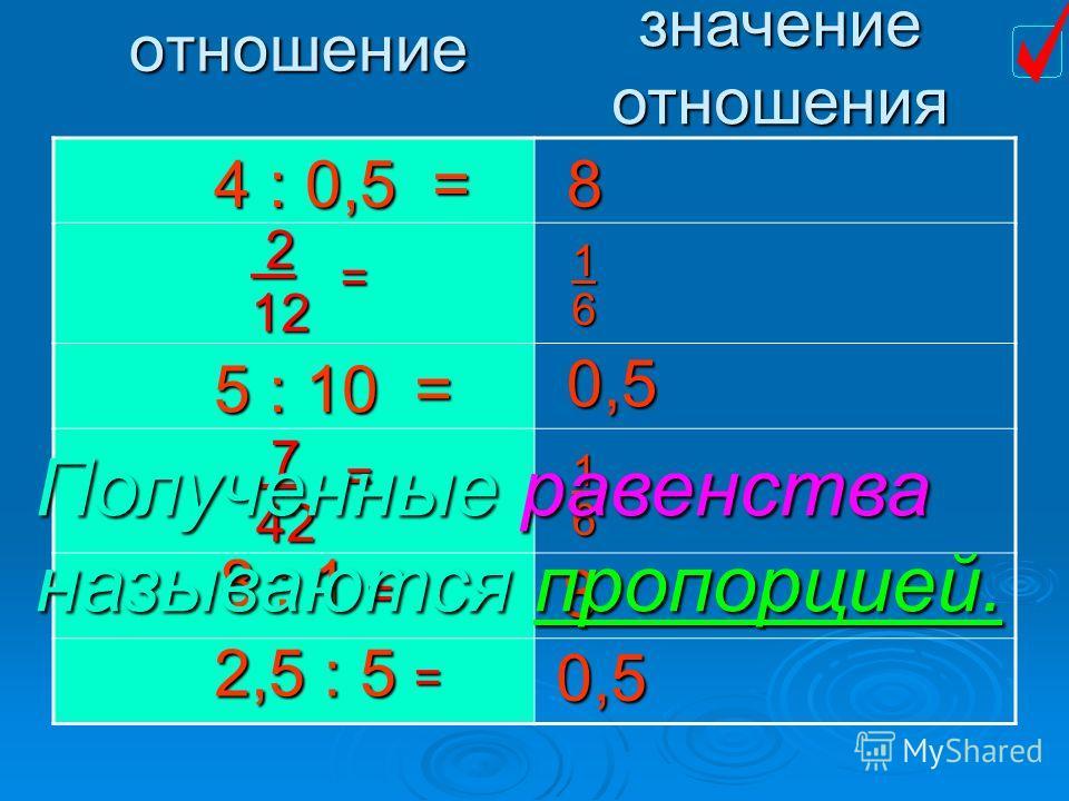 4 : 0,5 = 212 = отношение значение отношения 5 : 10 = 8 : 1 2,5 : 5 742 = 8 0,5 8 0,5 16 16 = = Полученные равенства называются пропорцией.