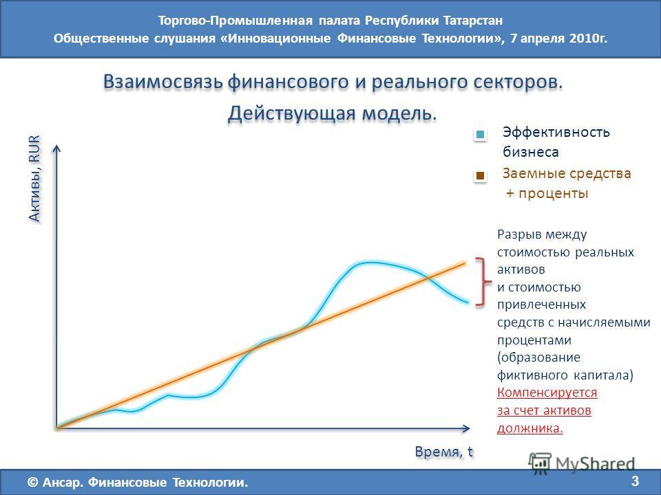 Взаимосвязь финансового и реального секторов. Действующая модель. Взаимосвязь финансового и реального секторов. Действующая модель. Эффективность бизнеса Заемные средства + проценты Активы, RUR Время, t Разрыв между стоимостью реальных активов и стои