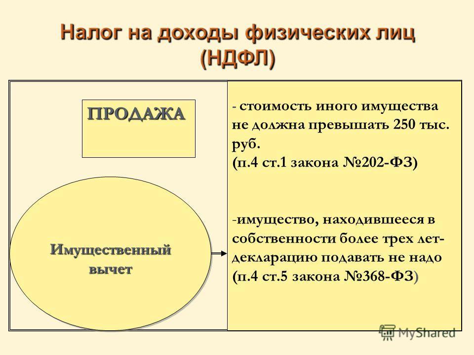 Имущественный вычет - стоимость иного имущества не должна превышать 250 тыс. руб. (п.4 ст.1 закона 202-ФЗ) - -имущество, находившееся в собственности более трех лет- декларацию подавать не надо (п.4 ст.5 закона 368-ФЗ) ПРОДАЖА