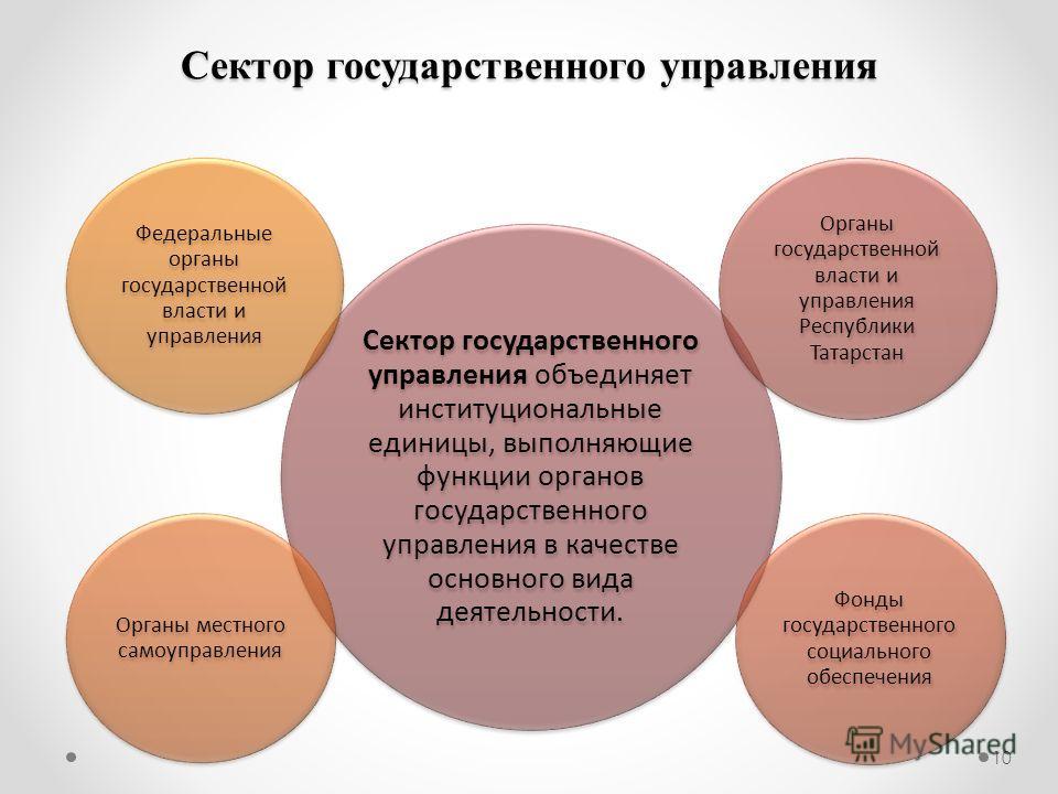 Сектор государственного управления 10 Сектор государственного управления объединяет институциональные единицы, выполняющие функции органов государственного управления в качестве основного вида деятельности. Органы государственной власти и управления