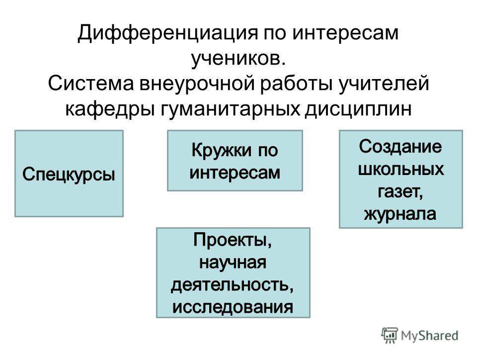 Дифференциация по интересам учеников. Система внеурочной работы учителей кафедры гуманитарных дисциплин