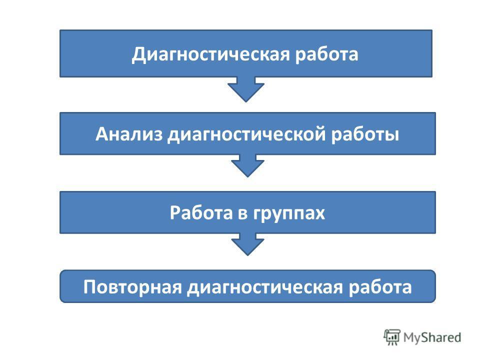 Диагностическая работа Анализ диагностической работы Работа в группах Повторная диагностическая работа