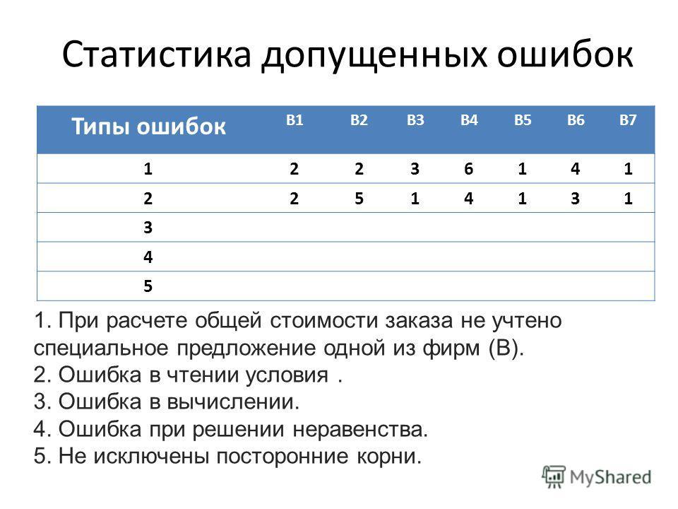 Статистика допущенных ошибок Типы ошибок В1В2В3В4В5В6В7 12236141 22514131 3 4 5 1. При расчете общей стоимости заказа не учтено специальное предложение одной из фирм (В). 2. Ошибка в чтении условия. 3. Ошибка в вычислении. 4. Ошибка при решении нерав