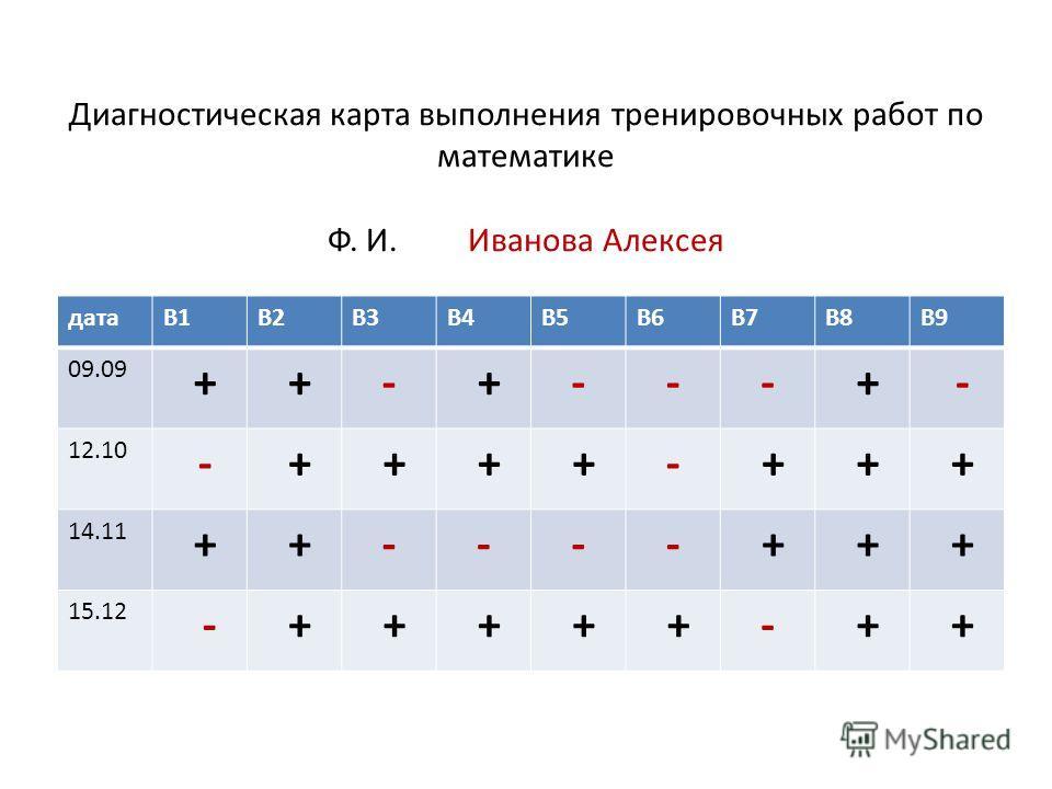 Диагностическая карта выполнения тренировочных работ по математике Ф. И. Иванова Алексея датаВ1В2В3В4В5В6В7В8В9 09.09 + +- +--- + - 12.10 - + + + +- + + + 14.11 + +---- + + + 15.12 - + + + + +- + +