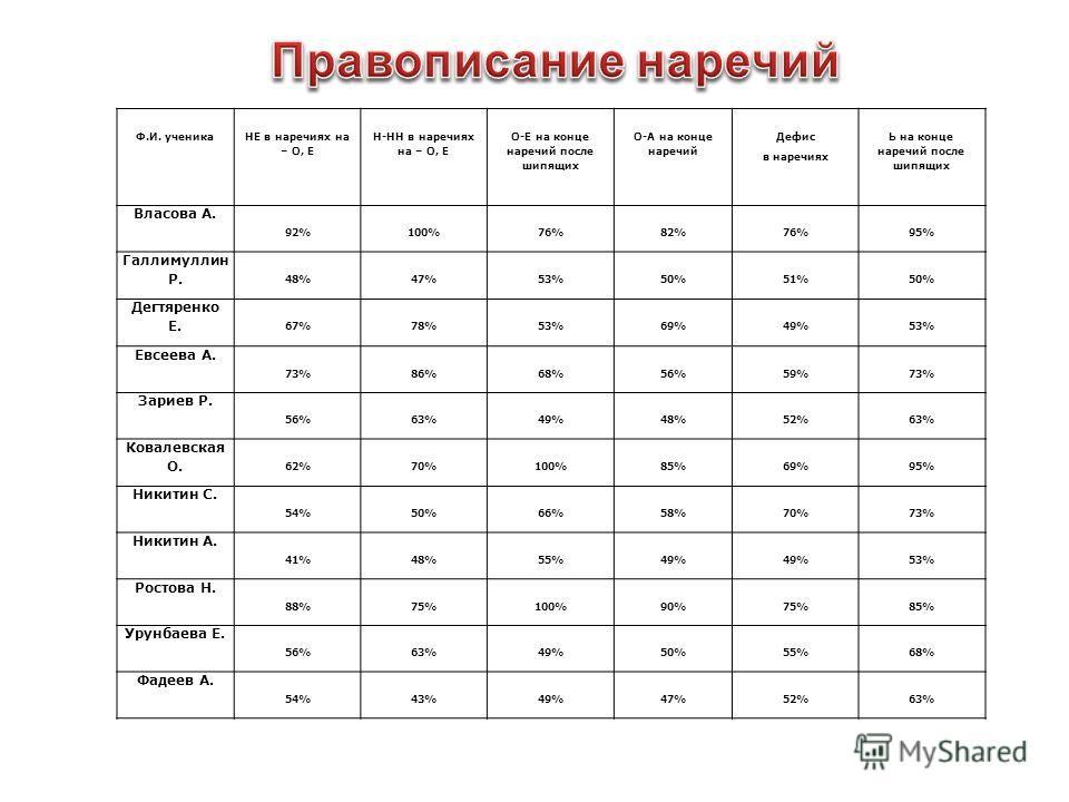 Ф.И. ученика НЕ в наречиях на – О, Е Н-НН в наречиях на – О, Е О-Е на конце наречий после шипящих О-А на конце наречий Дефис в наречиях Ь на конце наречий после шипящих Власова А. 92%100%76%82%76%95% Галлимуллин Р. 48%47%53%50%51%50% Дегтяренко Е. 67
