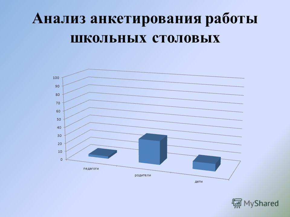 Анализ анкетирования работы школьных столовых