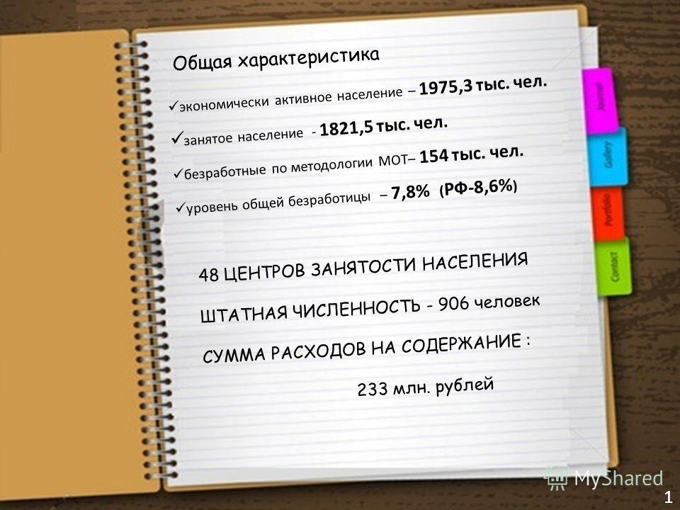 Общая характеристика экономически активное население – 1975,3 тыс. чел. занятое население - 1821,5 тыс. чел. безработные по методологии МОТ– 154 тыс. чел. уровень общей безработицы – 7,8% ( РФ-8,6% ) 48 ЦЕНТРОВ ЗАНЯТОСТИ НАСЕЛЕНИЯ ШТАТНАЯ ЧИСЛЕННОСТЬ